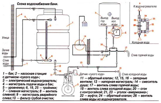 Чертёж-схема банного водоснабжения