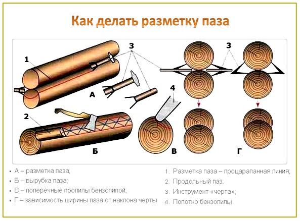 Как сделать сруб из бревен своими руками