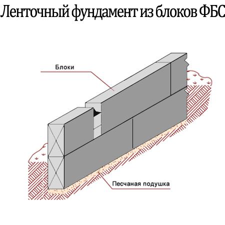 Демонстрируется схема укладки блоков ФБС.