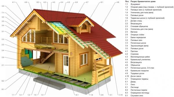 Деревянный дом в разрезе