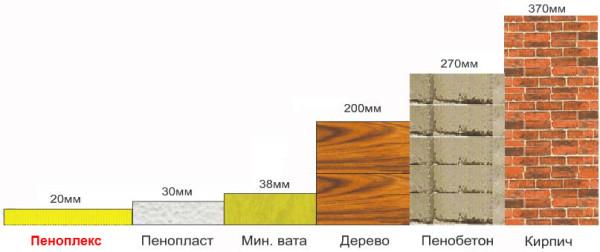 Диаграмма мощности теплоизоляционных способностей для разных материалов