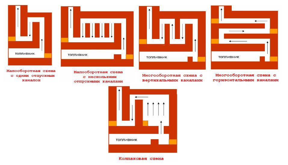 Дымоходы в кирпичных печах создают по порядовке, используя для этого определенные схемы