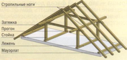 Элементы, из которых возводится крыша.