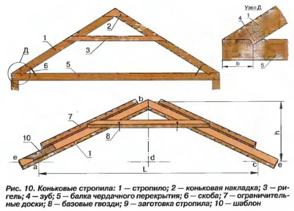 Это базовые элементы двускатной крыши.