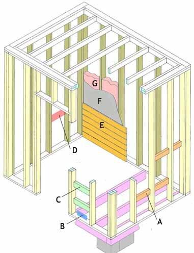 Этот рисунок – практически инструкция, как делается сауна в подвале своими руками (см. описание в тексте)