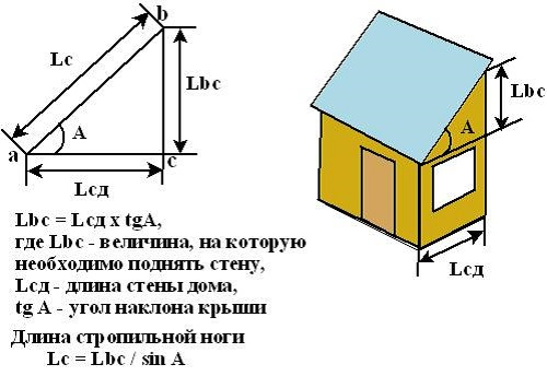 Формула расчёта уклона
