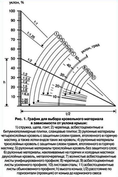 График для выбора кровельного материала в зависимости от уклона крыши
