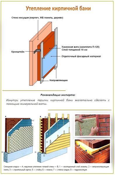 Хороший вариант утепления стен из кирпича