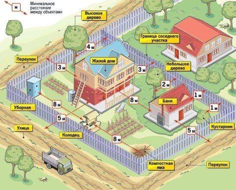 Инструкция по размещению бани на участке относительно других объектов