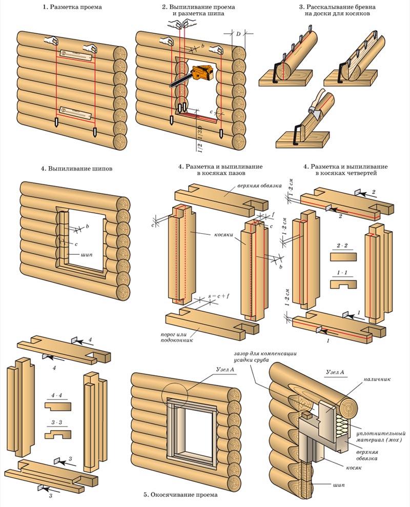 Как сделать дверной проём в деревянном доме 271