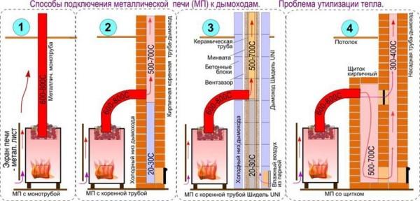 Как подсоединить металлический дымоход в бане