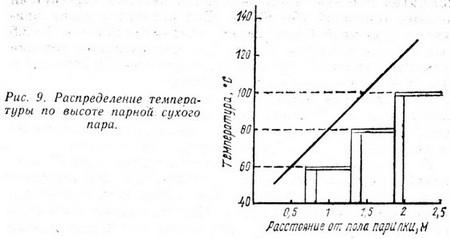 Как видите, температура в парилке сильно зависит от высоты, поэтому обязательно нужно предусмотреть полки, как для «бывалых», так и для начинающих.