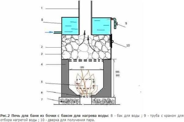 Каменка из бочки с баком для воды