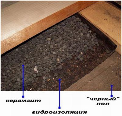 Керамзит под полом
