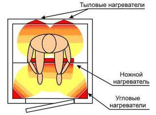 Монтаж ИК нагревателей.