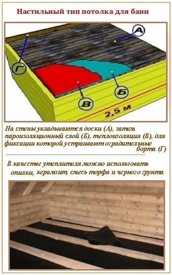На фото – конструкция настильного потолка.