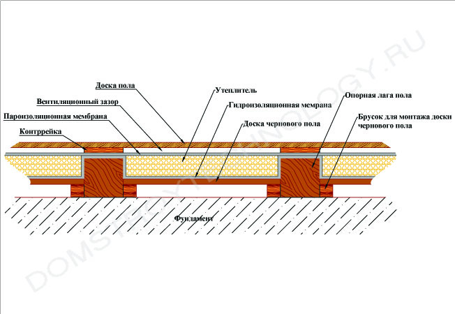 устройство деревянного