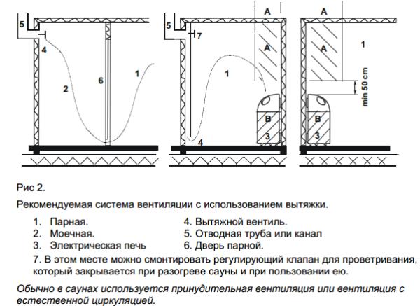 На фото показана оптимальная схема вентиляции с вытяжкой