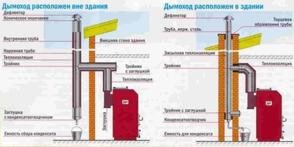 На фото представлена схема дымохода для бани.