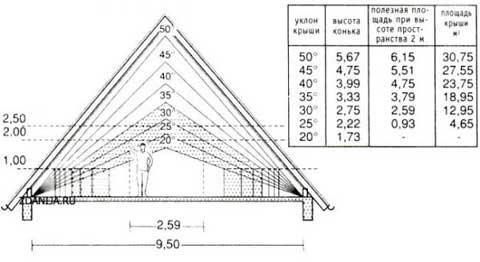 На фото представлена схема расчета высоты верхней части.