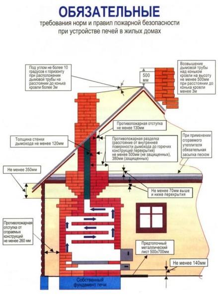 Нормы и правила противопожарной безопасности при строительстве печи