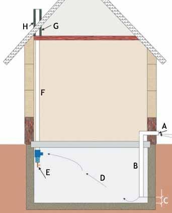 Обеспечение надёжной вентиляции подвала – непременное условие успеха всего начинания – сауны в подвале