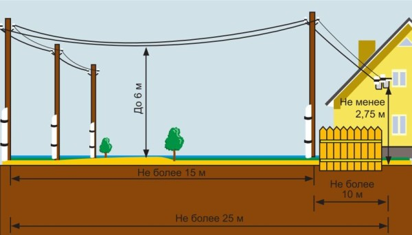 Общая схема прокладки кабеля по воздуху