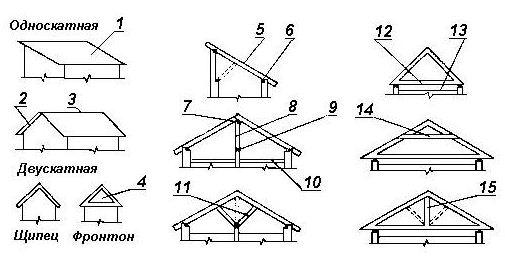 Общая схема крыш.