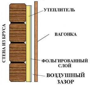 Обшивка предбанника с применением изоляционной фольги