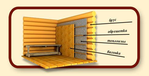 Обшивка стен с использованием деревянной вагонки