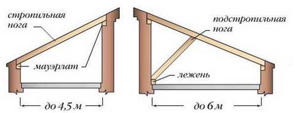 Односкатные конструкции разных размеров.