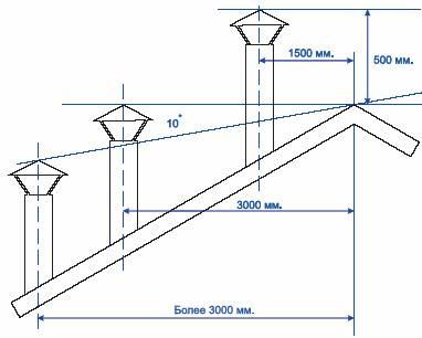 Определение высоты трубы на крыше бани