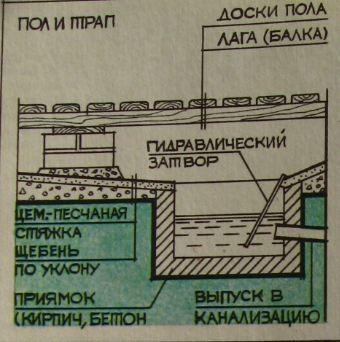 Оригинальное решение с созданием большого гидравлического затвора, общего трапа и вывода в канализацию или сливную яму