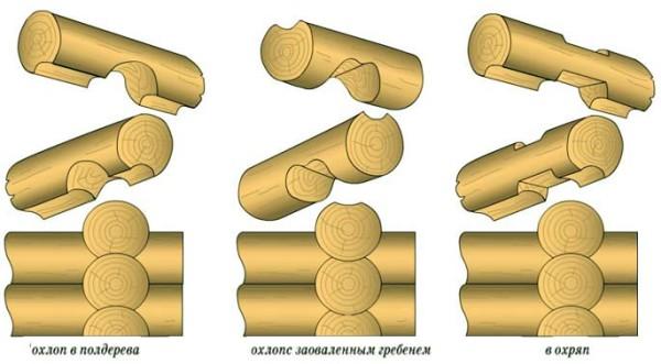 Основные варианты соединения отдельных фрагментов.