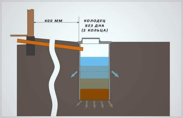 Отведение сточных вод на даче