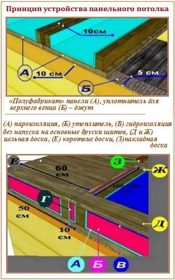 Панельные потолки