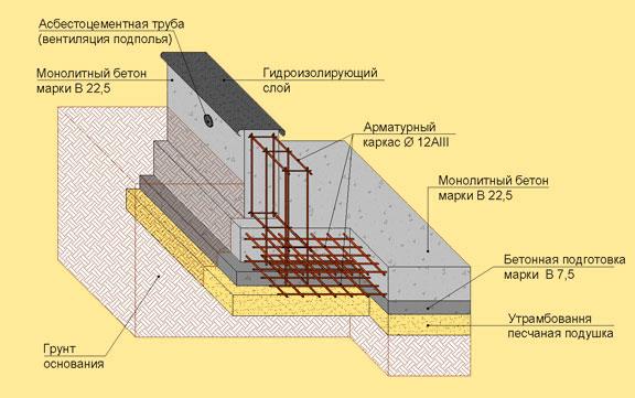 План фундамента каркасной бани