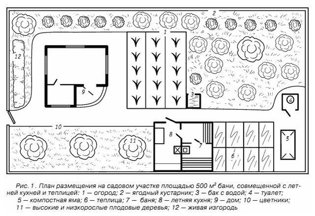 План размещения бани