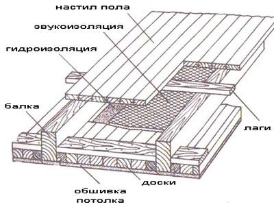 Потолок и пол в чердачном помещении.