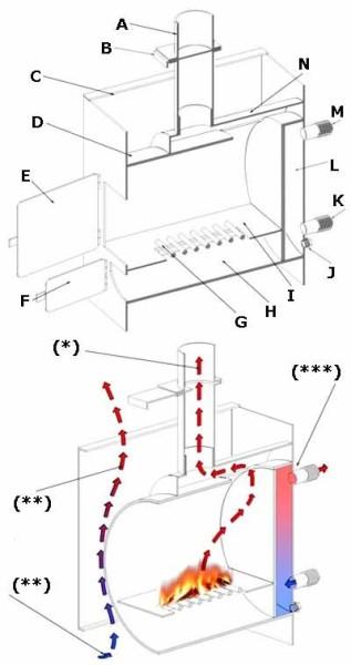 Предварительно своими руками дисциплинируйте весь ход работ – создайте схему котла и предполагаемое направление потоков воздуха (см. описание в тексте)