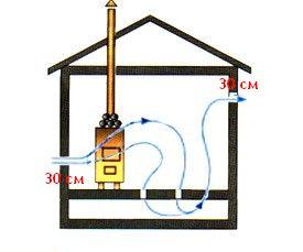 При этой схеме циркуляция воздуха через технологические щели в полу позволяет увеличить срок его службы за счет проветривания.