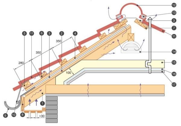 Пример деревянной обрешетки для металлочерепицы.