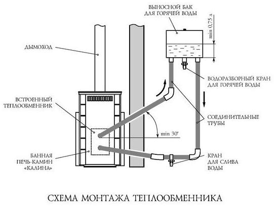 Примерная схема монтажа теплообменника для бани