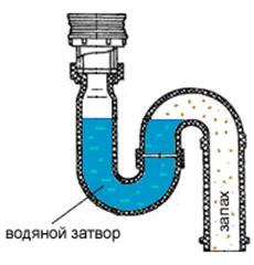 Принцип действия водяного затвора в канализации