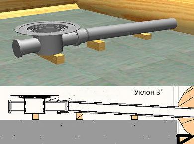 Принцип фиксации главной сливной трубы с созданием определенного наклона