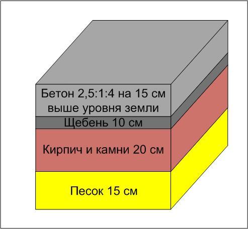 Принцип изготовления основания под кирпичную печь