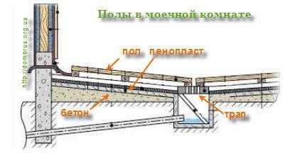 Принцип изготовления системы отвода воды в моечной комнате, который можно применить к всему строению