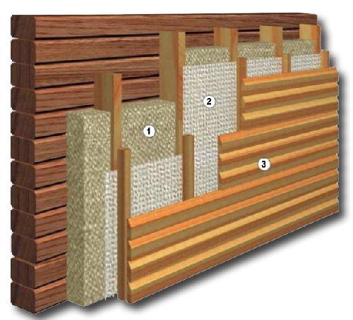 Принцип наружного утепления стен бани с использованием минеральной ваты и изоляционного материала