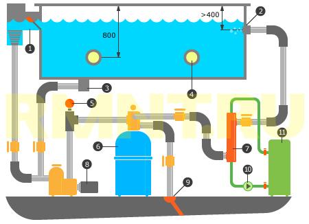 Принцип организации сливной системы с возвратом воды