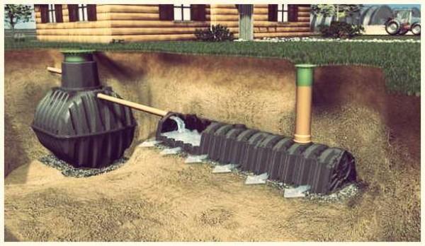 Принцип сложной системы организации слива воды, которую можно использовать для бани
